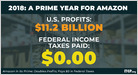 Amazon has made $11.2B in profits in 2018 but will pay no federal income tax and will receive a rebate of $129M due to unspecified tax credits (Matthew Gardner/ITEP)